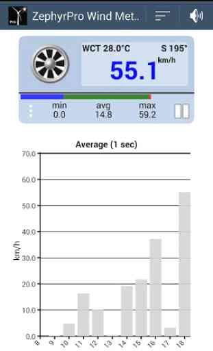 ZephyrPro Anemometer 3
