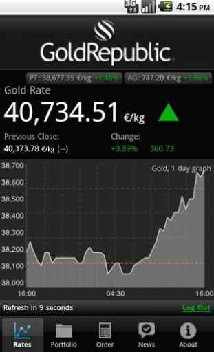 Gold Price, Silver Price 2
