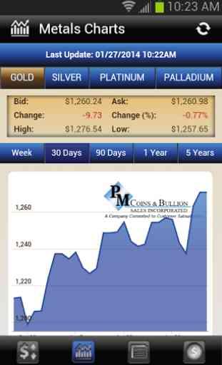 PM Coins & Bullion 2