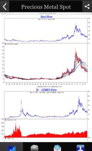 Precious Metal Spot Prices 3