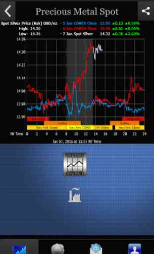 Precious Metal Spot Prices 4
