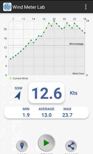 Wind Meter Lab 2