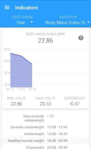 Body measurements - weight, BMI, waist, fat, pulse 3