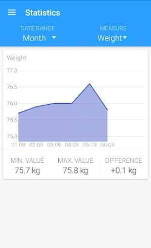 Body measurements - weight, BMI, waist, fat, pulse 4